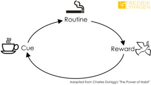 The habit loop helps you identify the routine