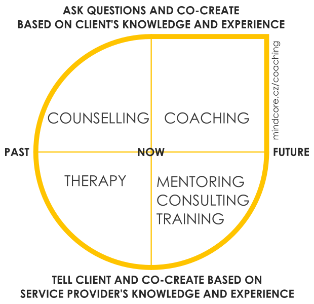 difference coaching mentoring